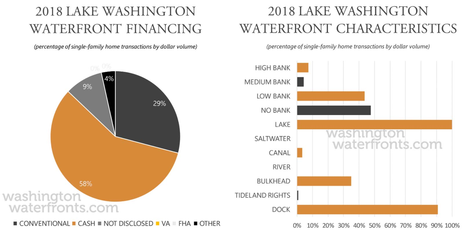 Lake Washington Financing and Waterfront Type