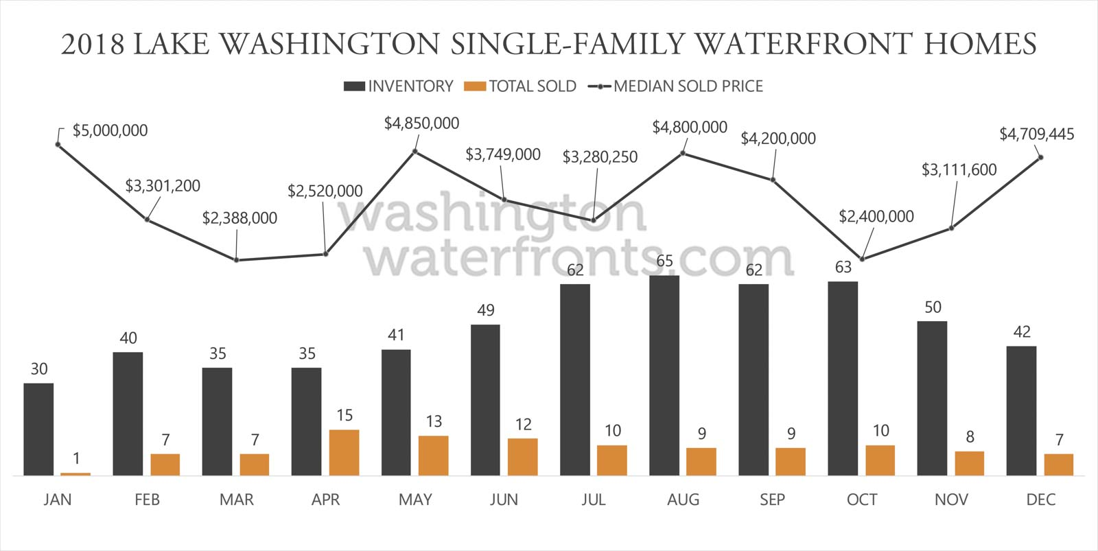 Lake Washington Waterfront Inventory