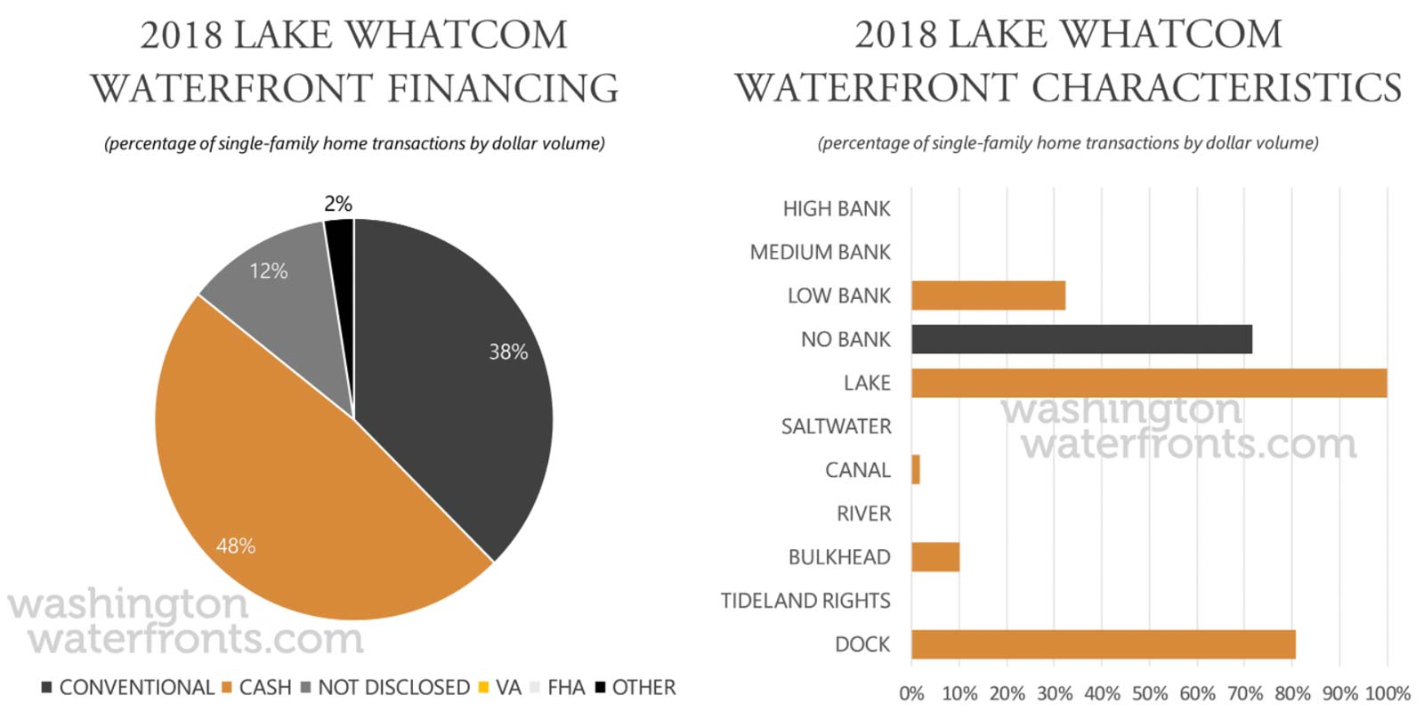 Lake Whatcom Financing and Waterfront Type