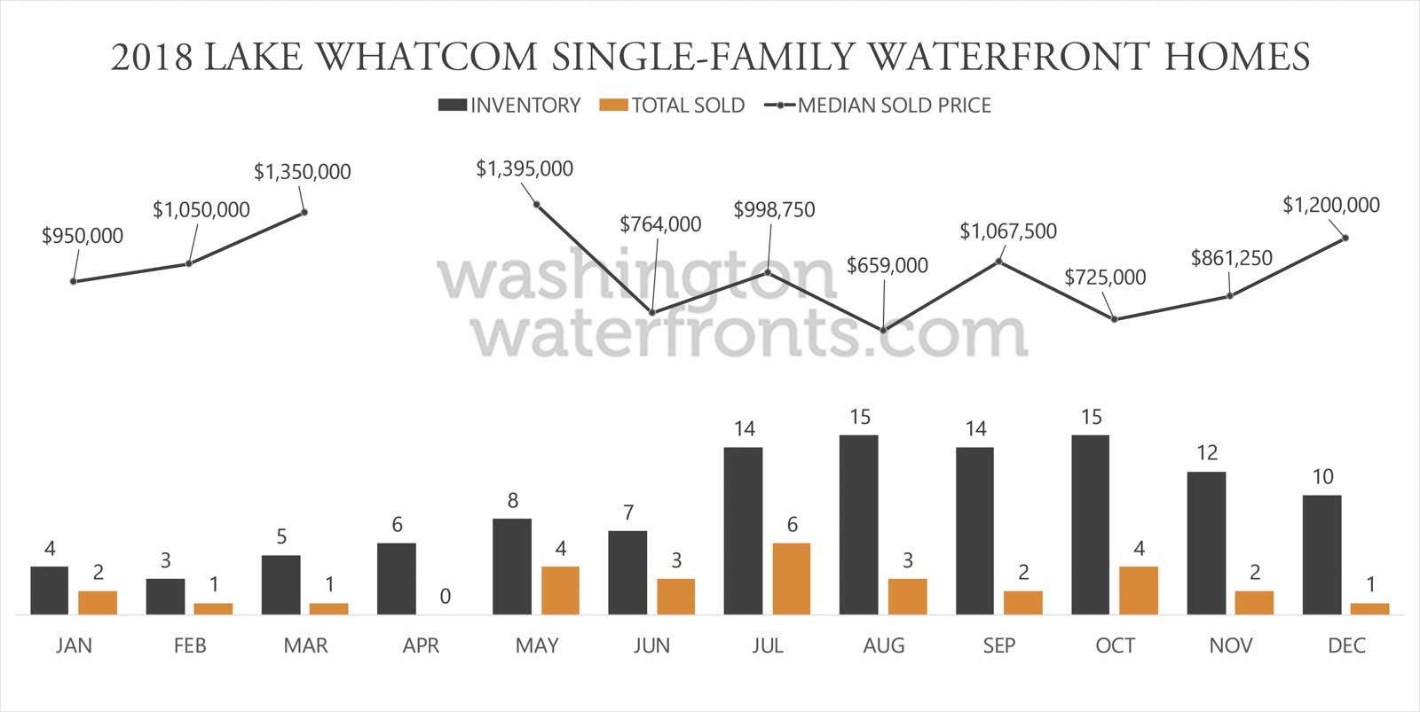 Lake Whatcom Waterfront Inventory