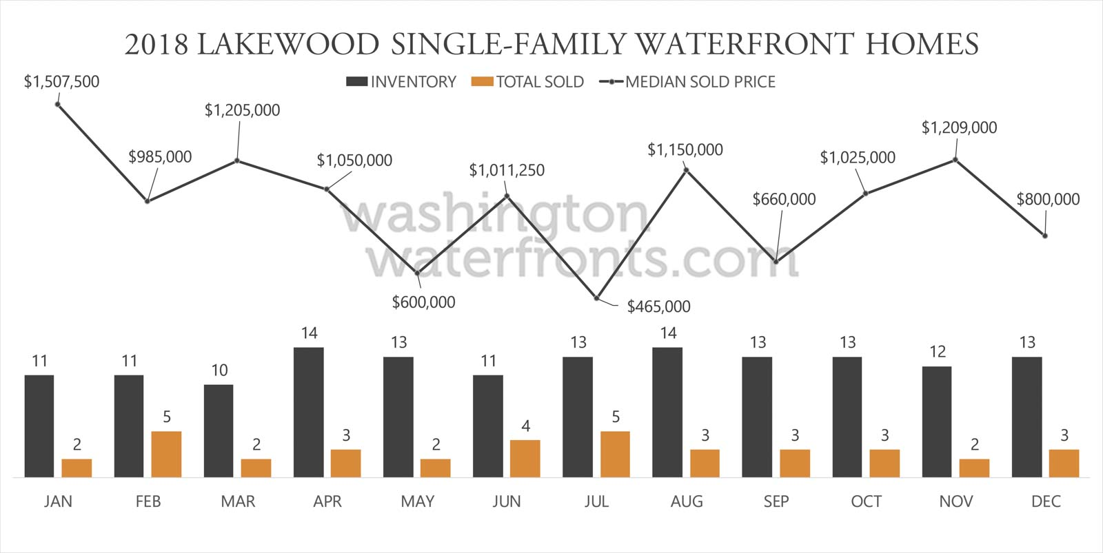 Lakewood Waterfront Inventory