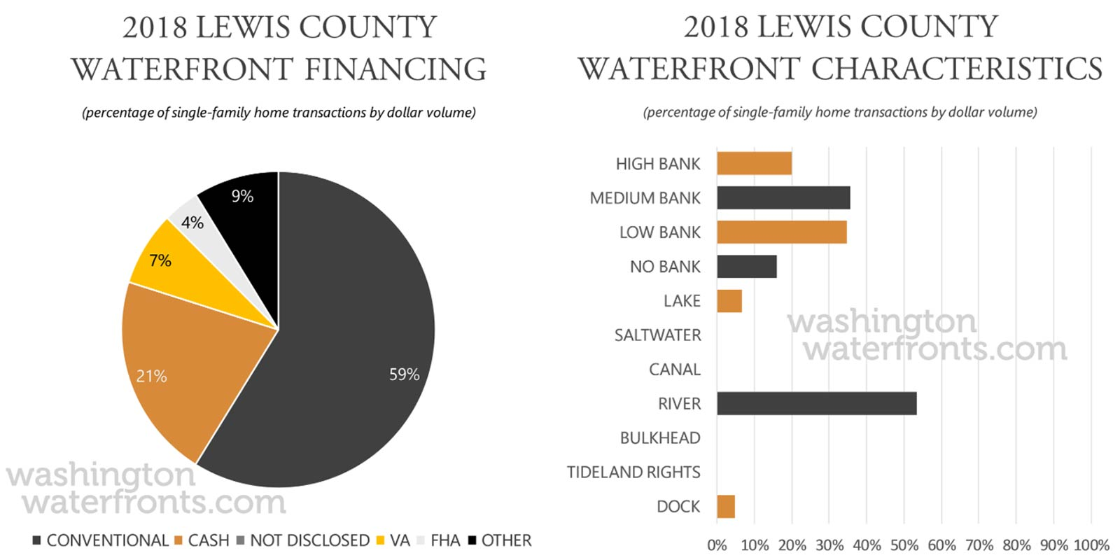 Lewis County Financing and Waterfront Type