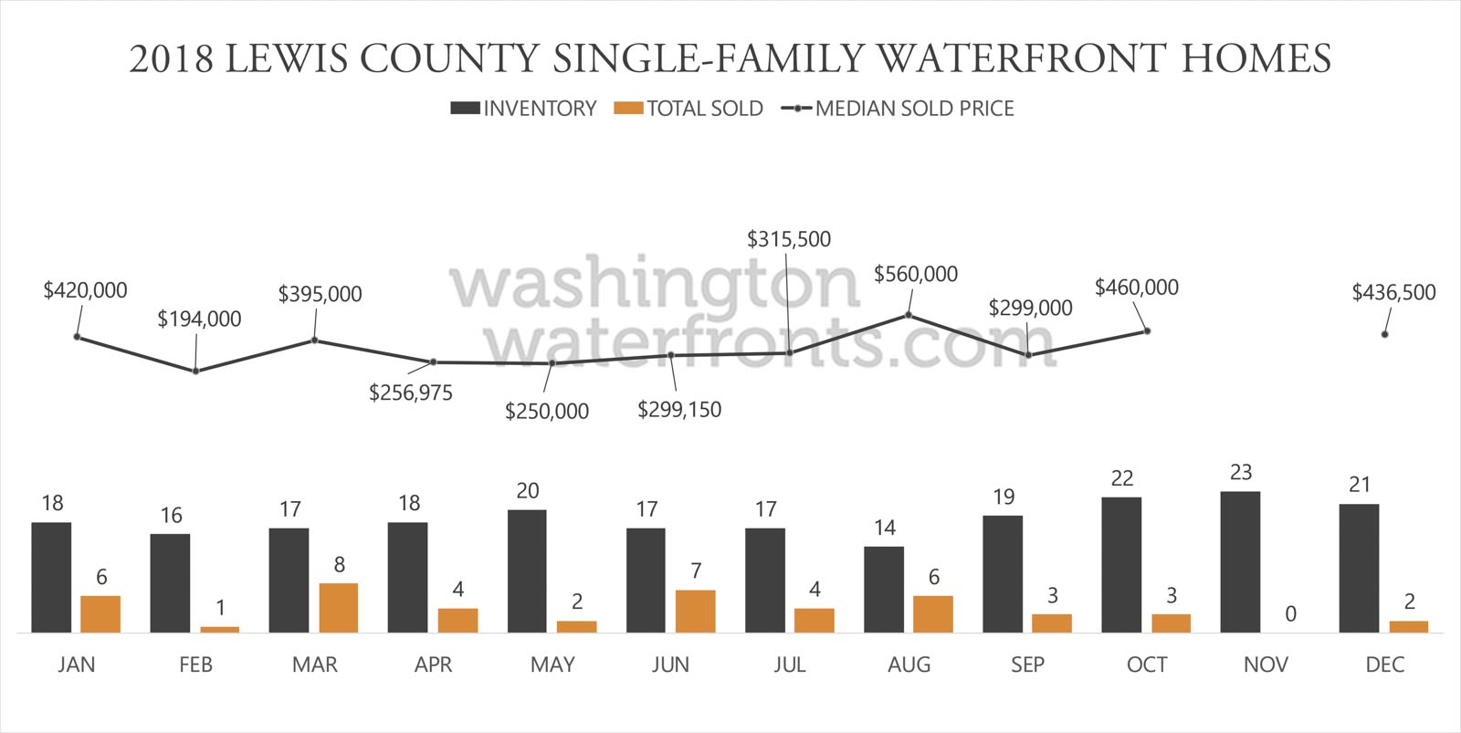 Lewis County Waterfront Inventory