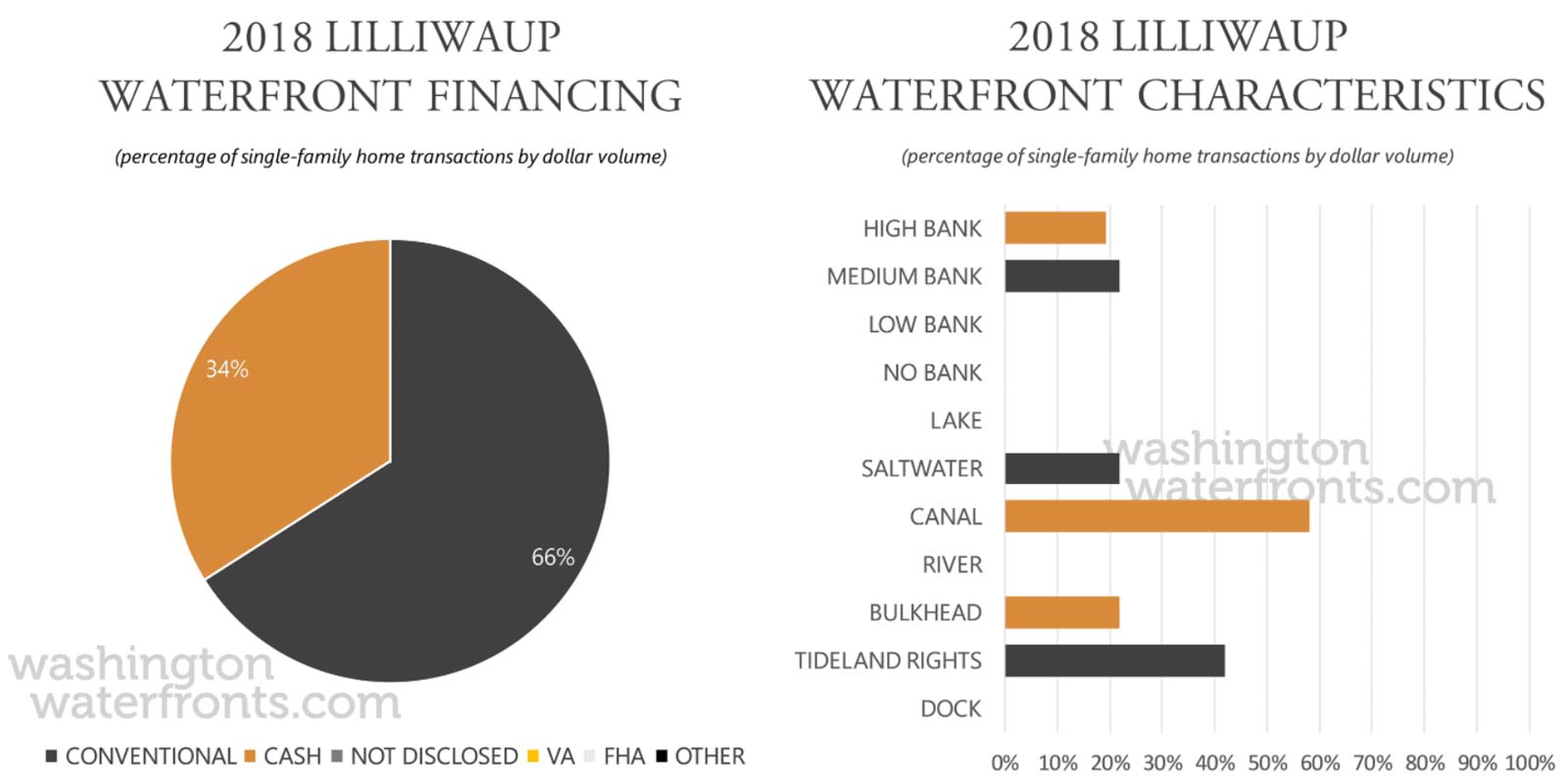 Lilliwaup Financing and Waterfront Type
