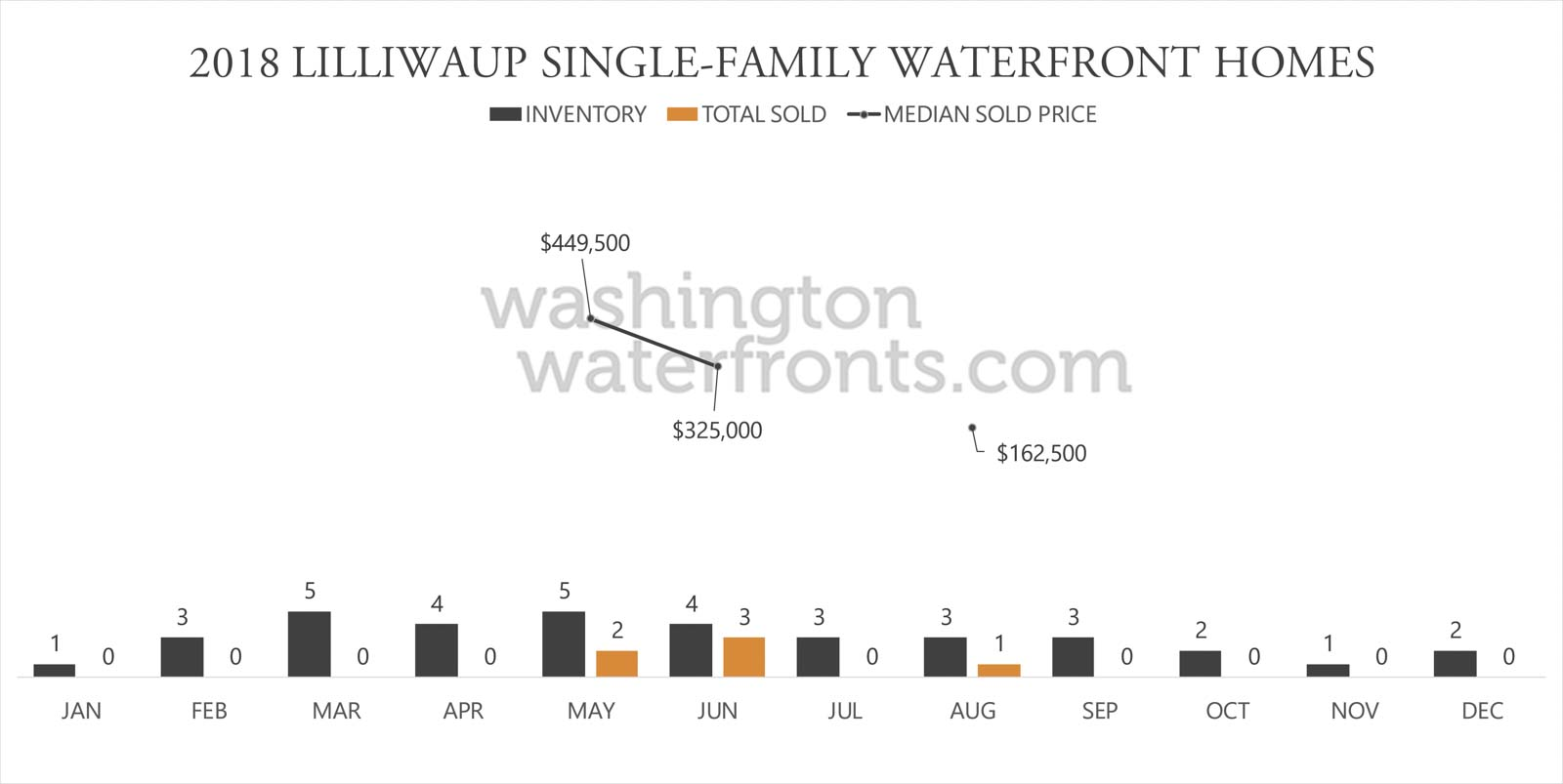 Lilliwaup Waterfront Inventory
