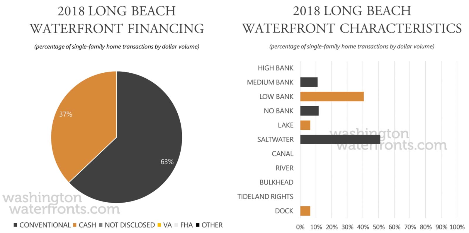 Long Beach Financing and Waterfront Type