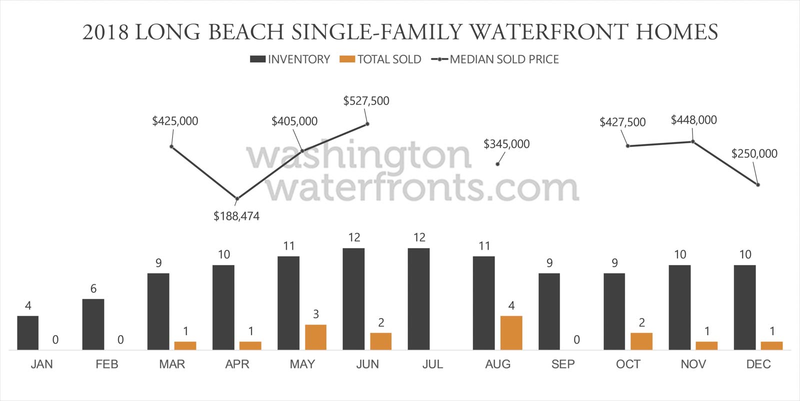 Long Beach Waterfront Inventory