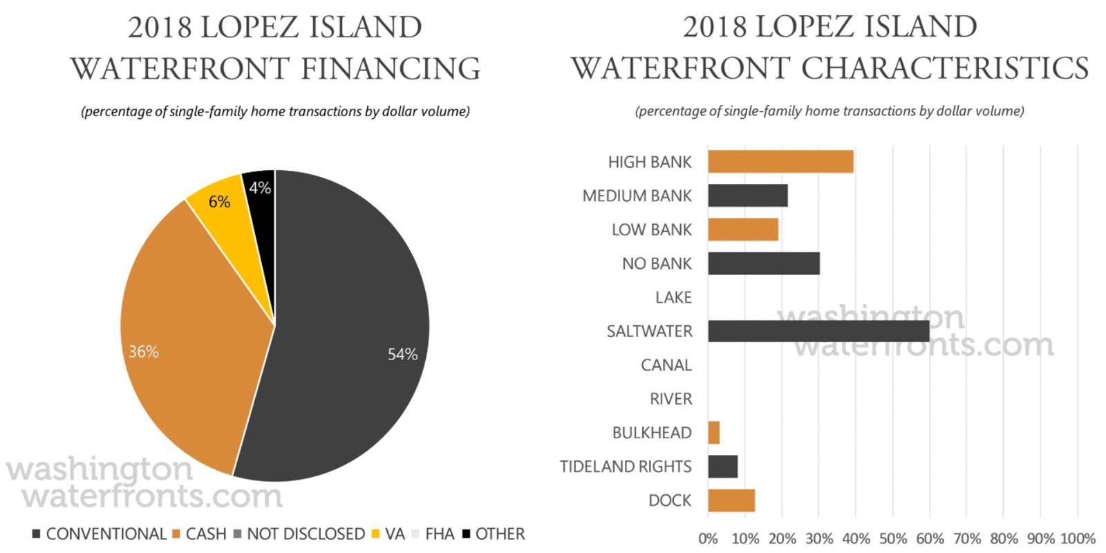 Lopez Island Financing and Waterfront Type