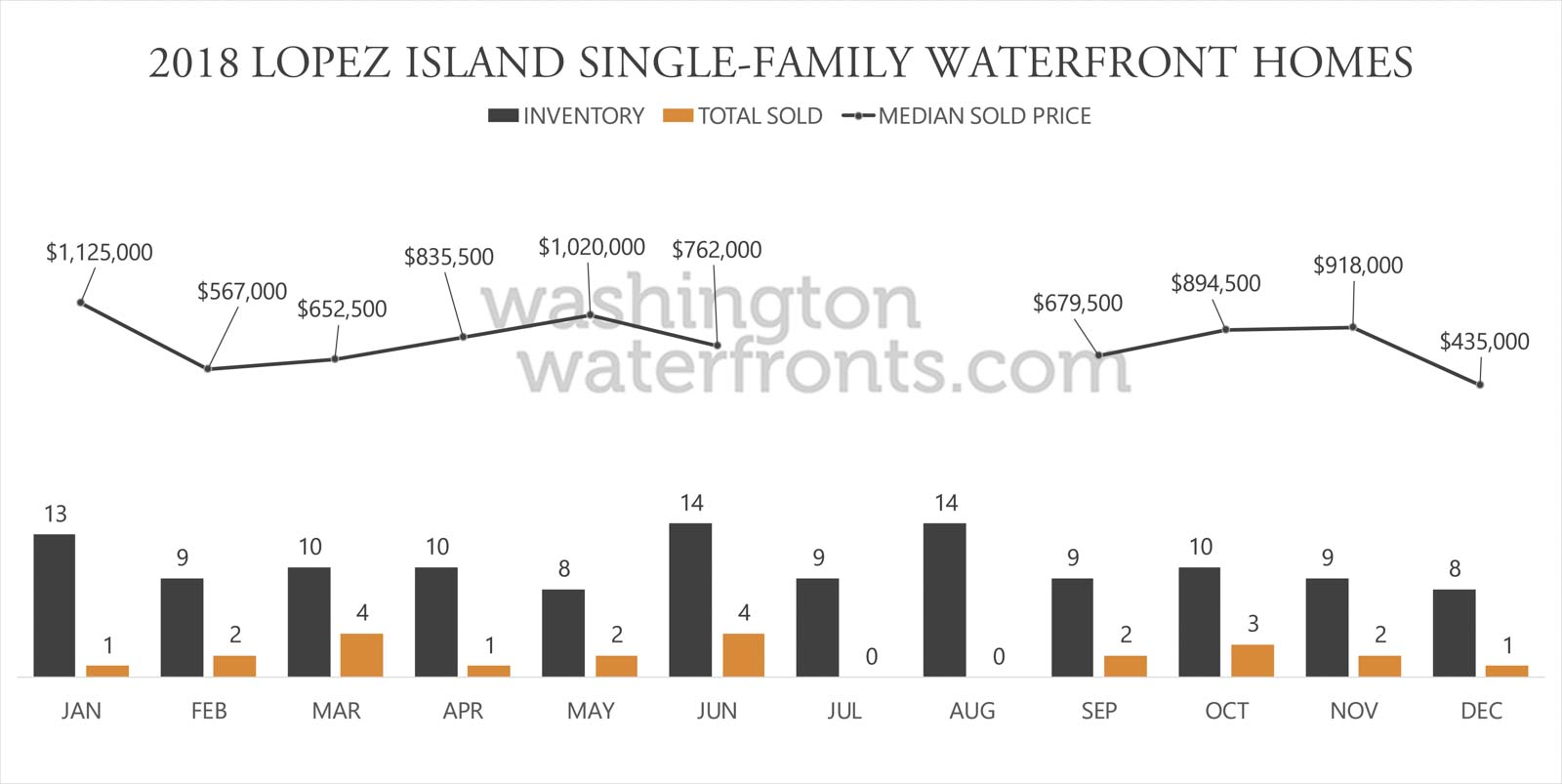 Lopez Island Waterfront Inventory