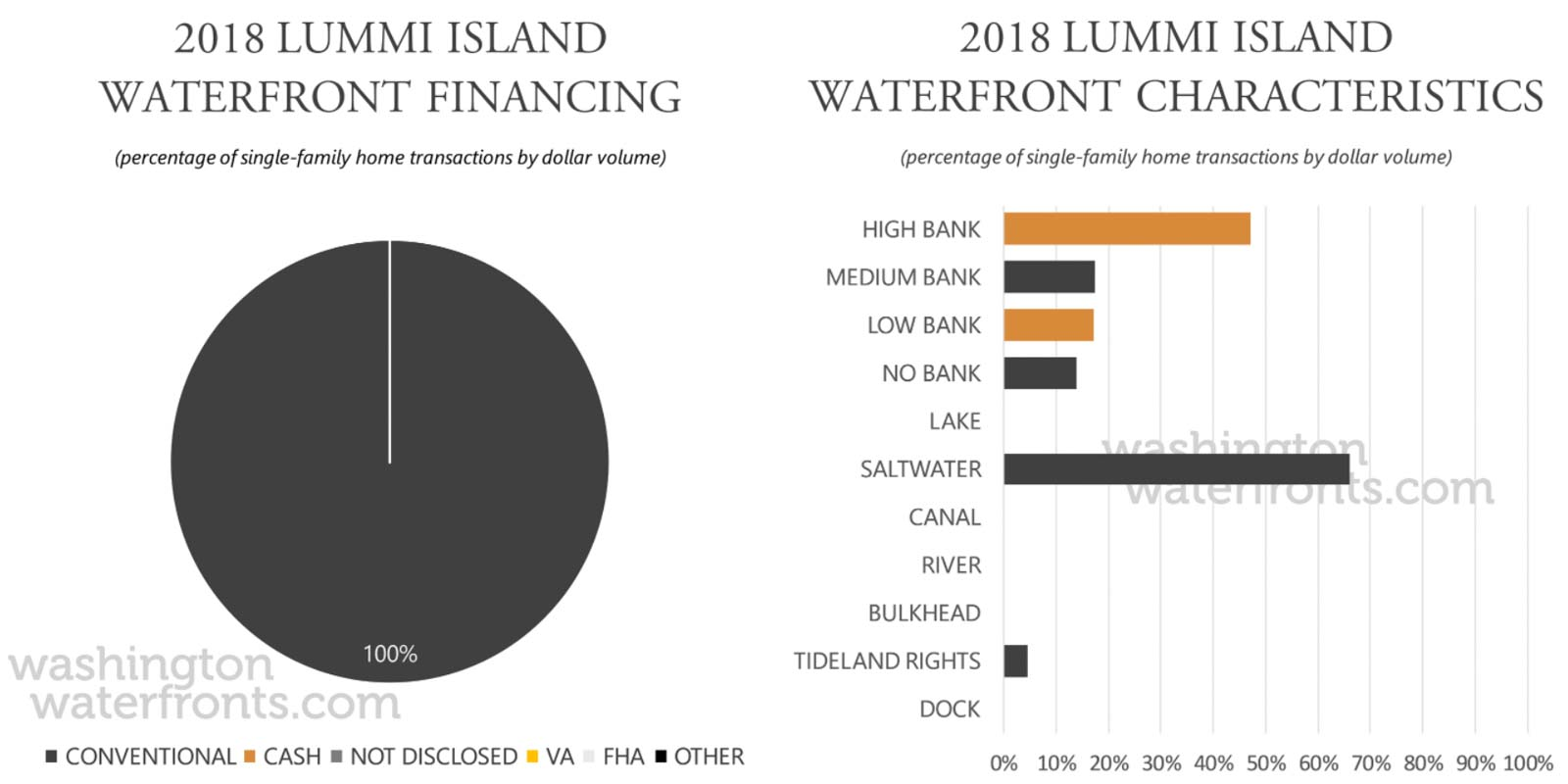 Lummi Island Financing and Waterfront Type