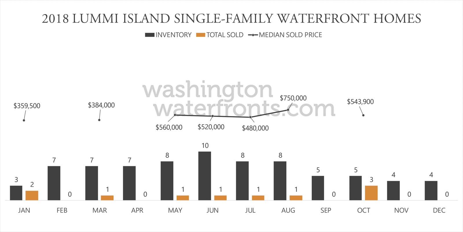 Lummi Island Waterfront Inventory