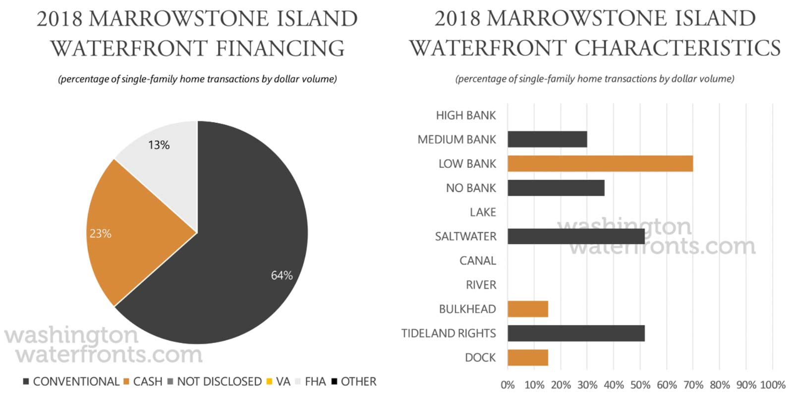 Marrowstone Island Financing and Waterfront Type