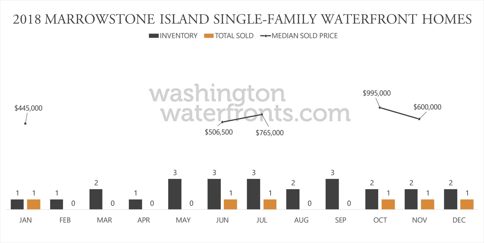 Marrowstone Island Waterfront Inventory