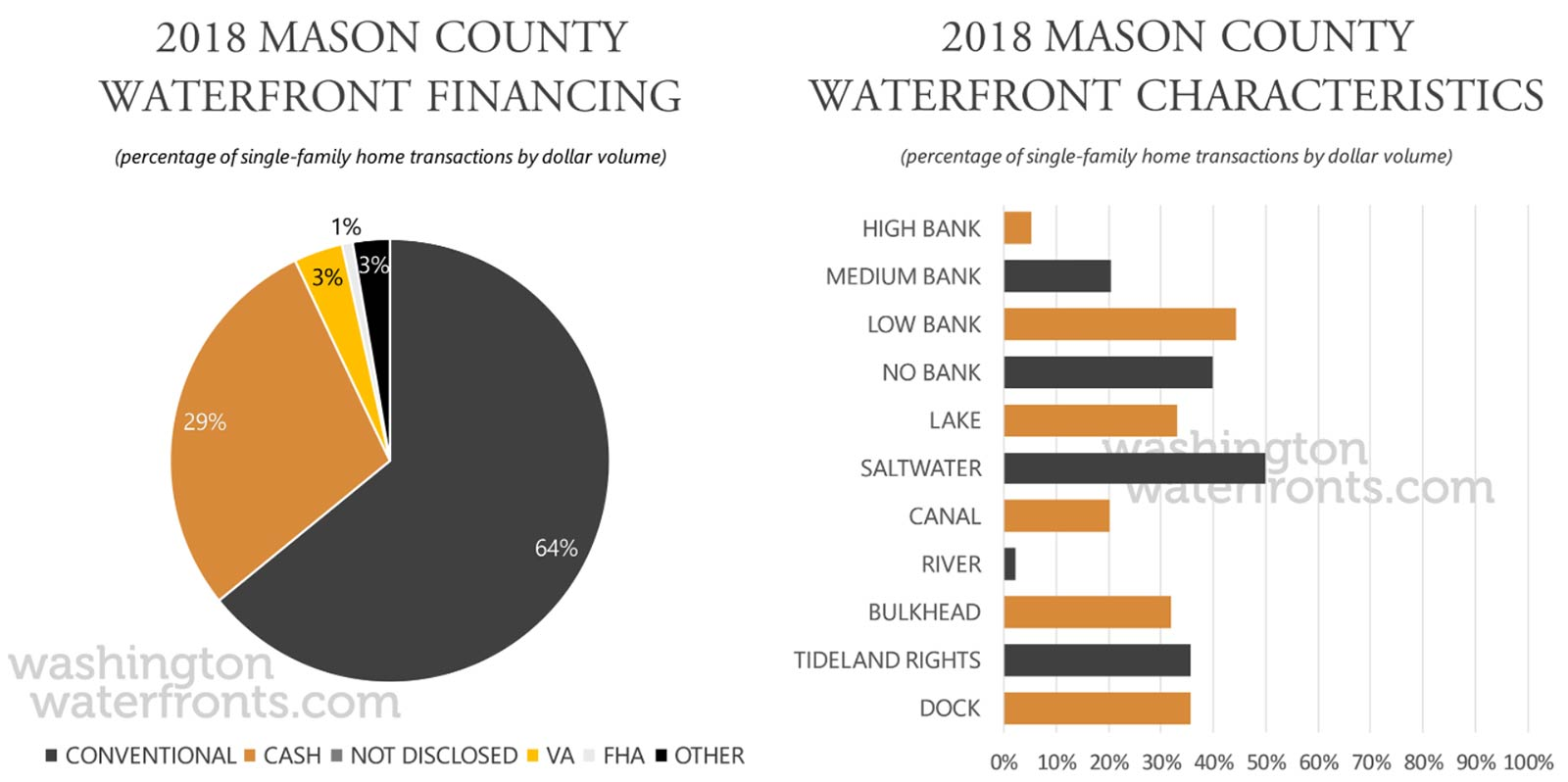 Mason County Financing and Waterfront Type