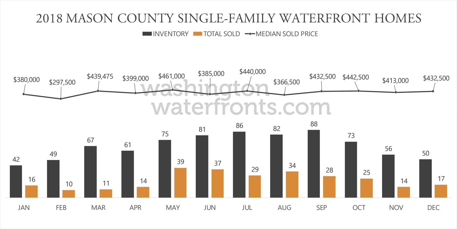 Mason County Waterfront Inventory