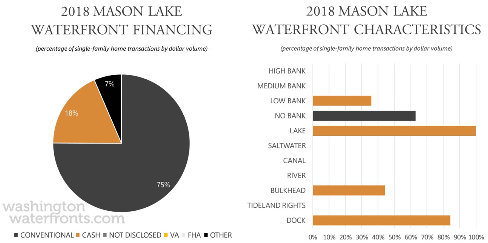 Mason Lake Financing and Waterfront Type