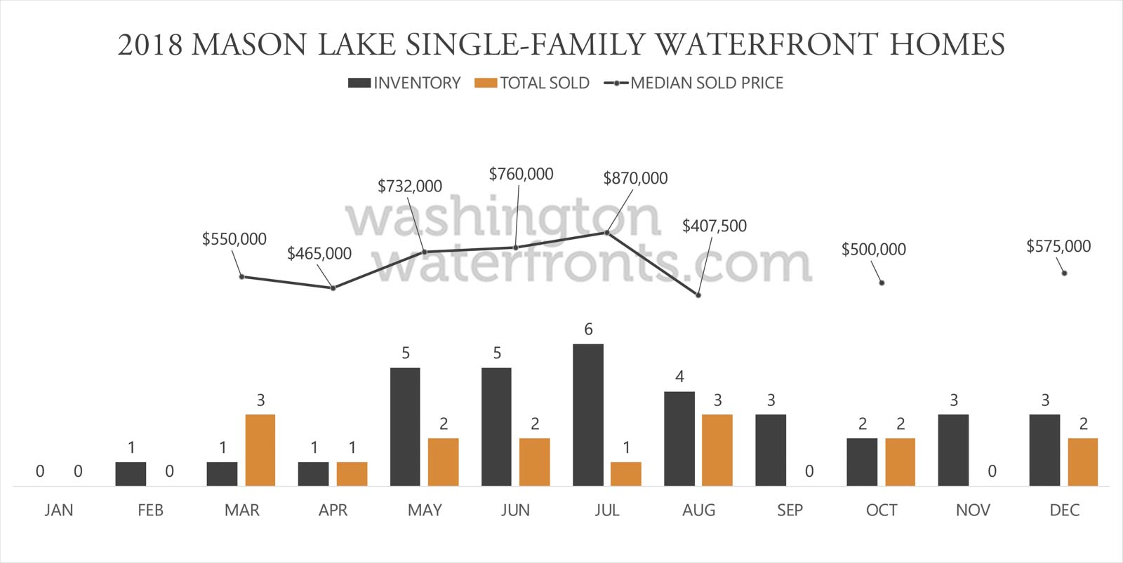 Mason Lake Waterfront Inventory