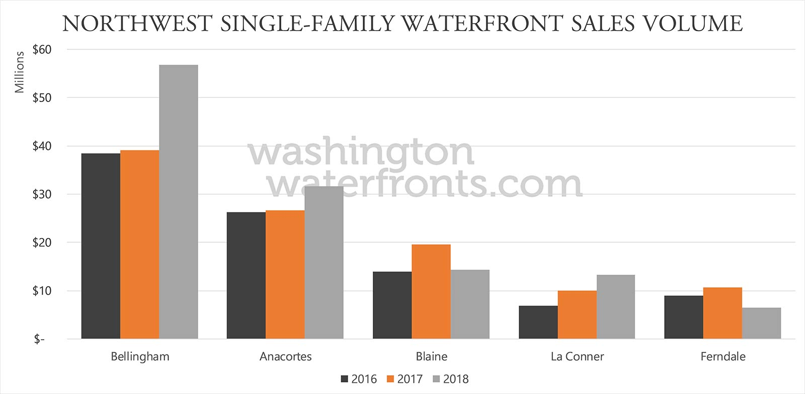 Northwest Washington Waterfront Real Estate Statistics