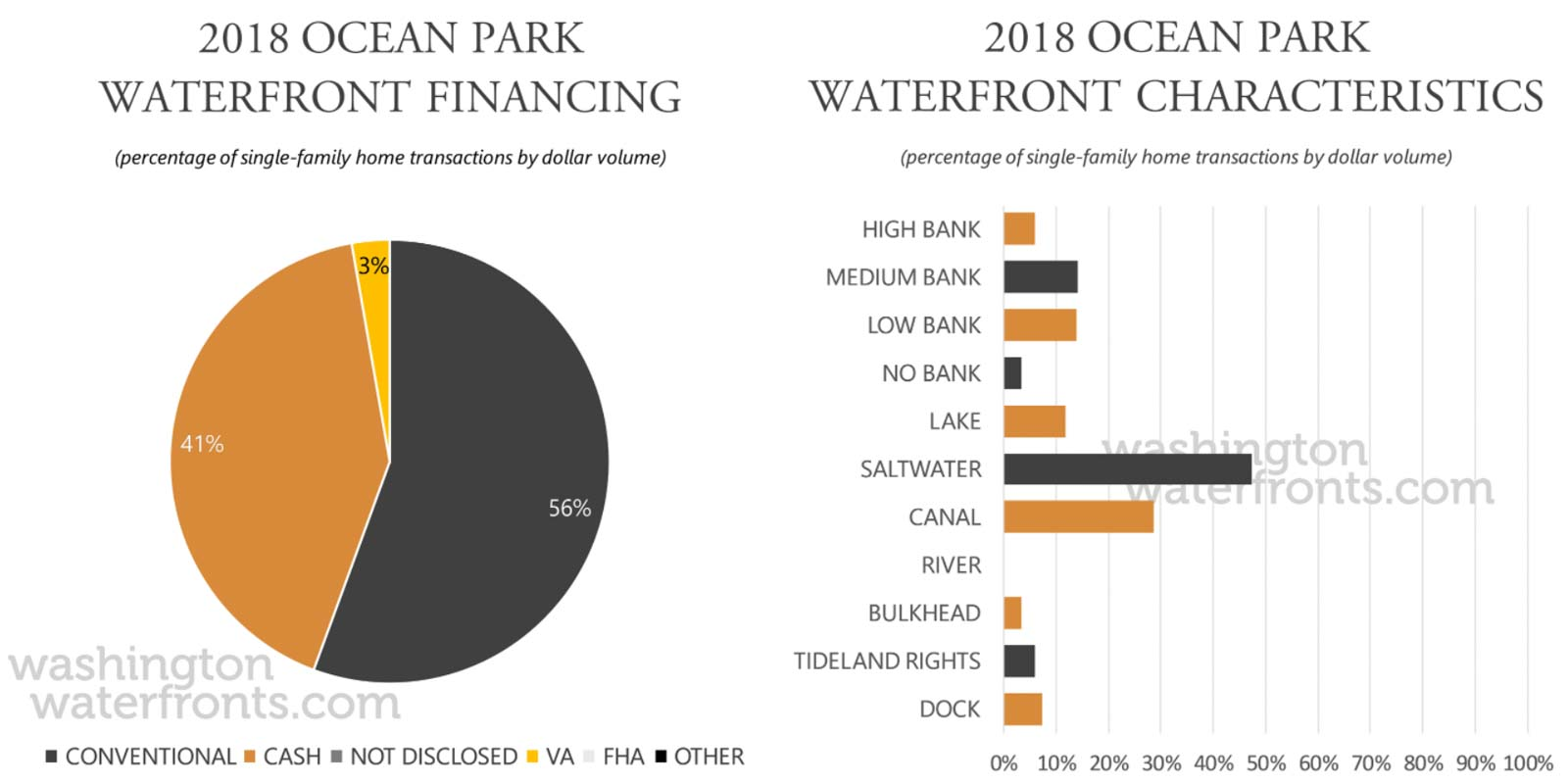 Ocean Park Financing and Waterfront Type