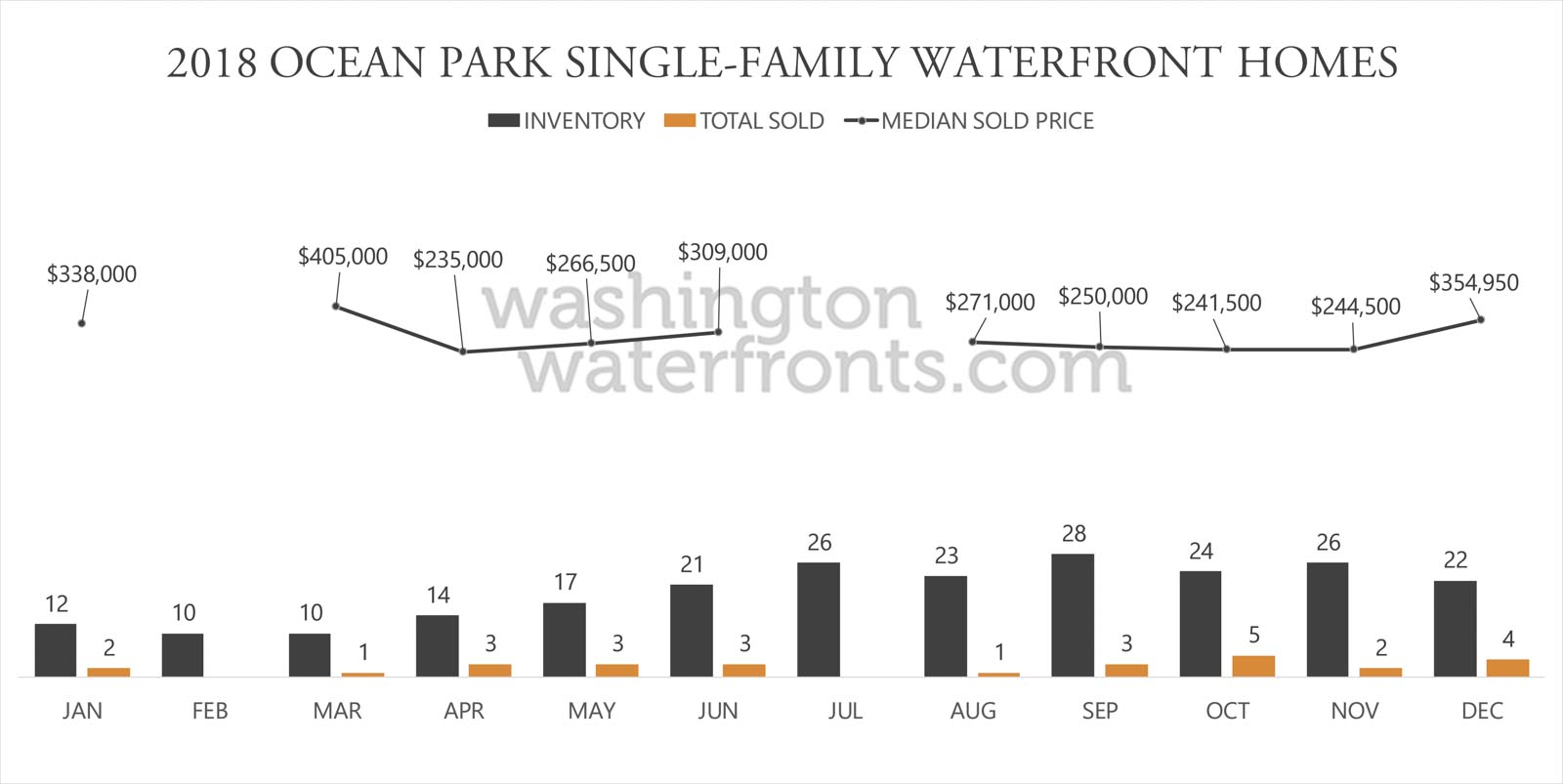 Ocean Park Waterfront Inventory
