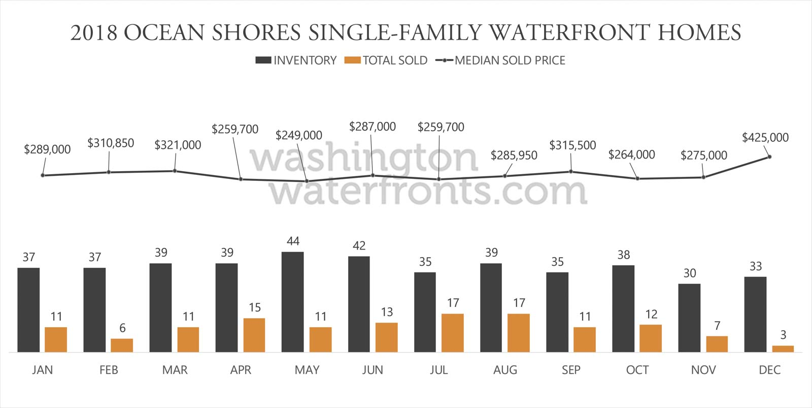 Ocean Shores Waterfront Inventory