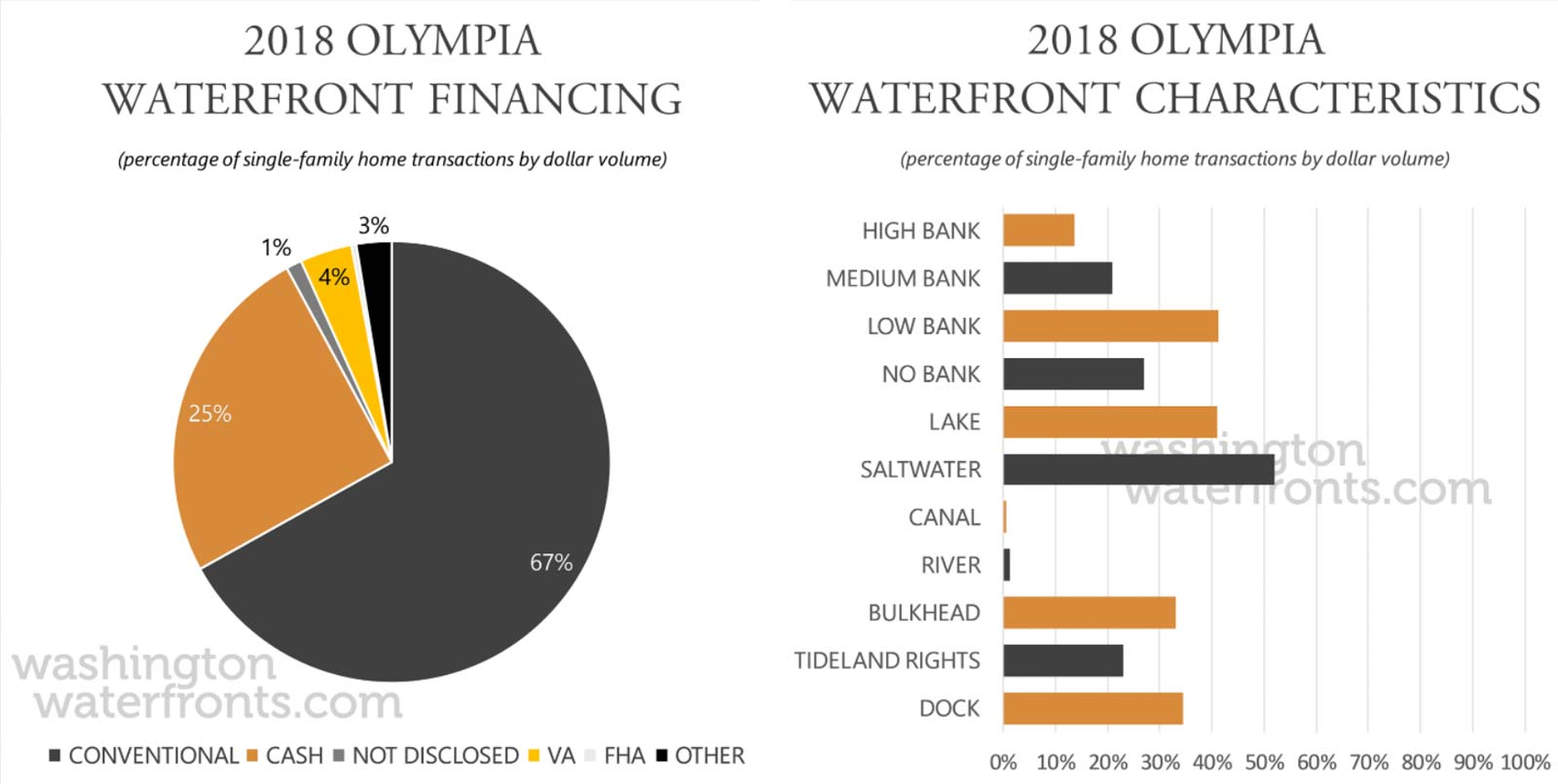 Olympia Financing and Waterfront Type