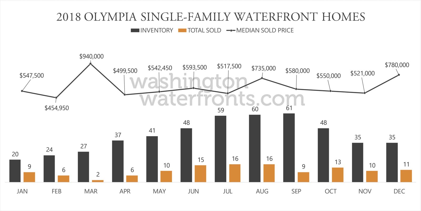 Olympia Waterfront Inventory