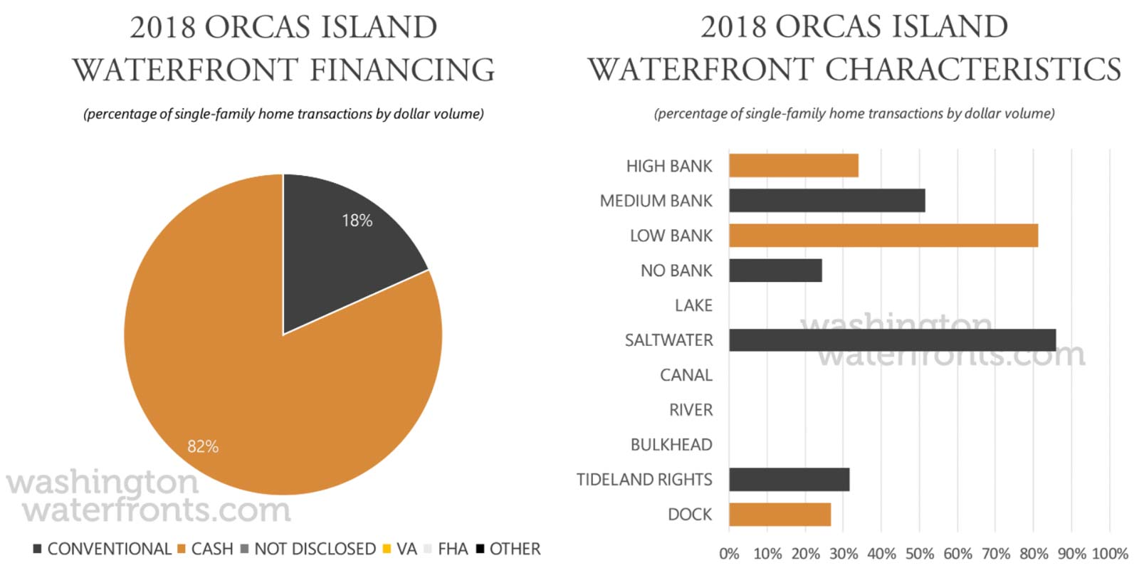 Orcas Island Financing and Waterfront Type