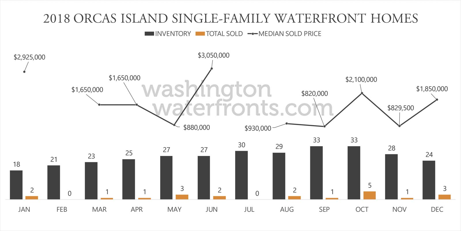 Orcas Island Waterfront Inventory