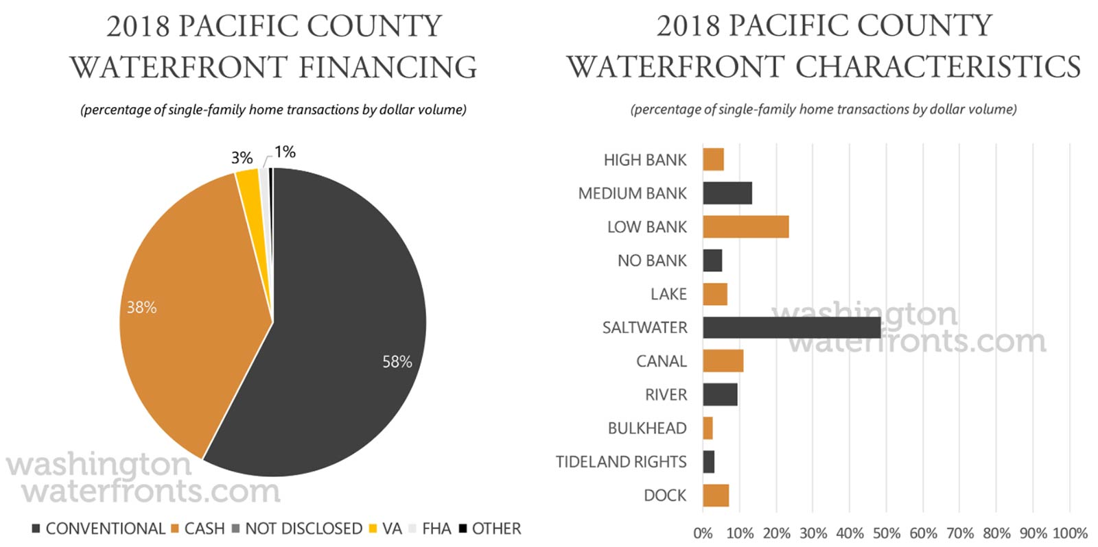 Pacific County Financing and Waterfront Type