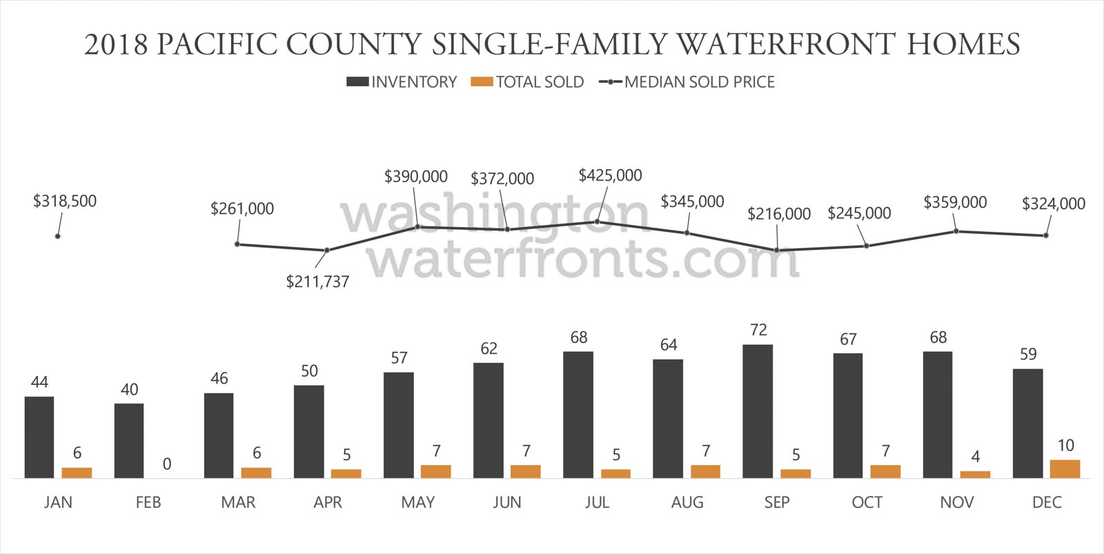 Pacific County Waterfront Inventory