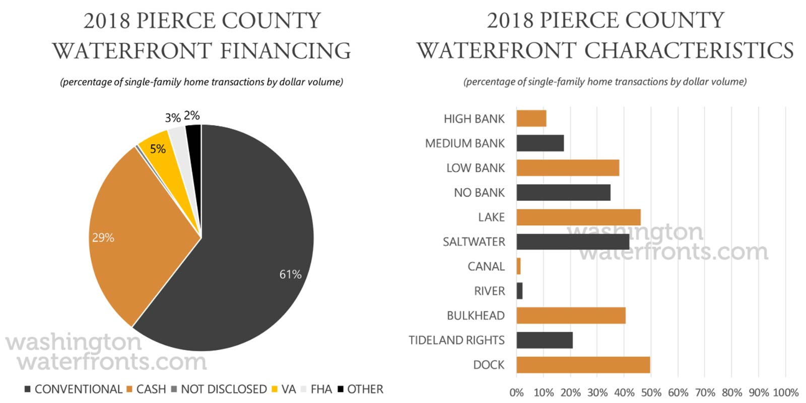 Pierce County Financing and Waterfront Type