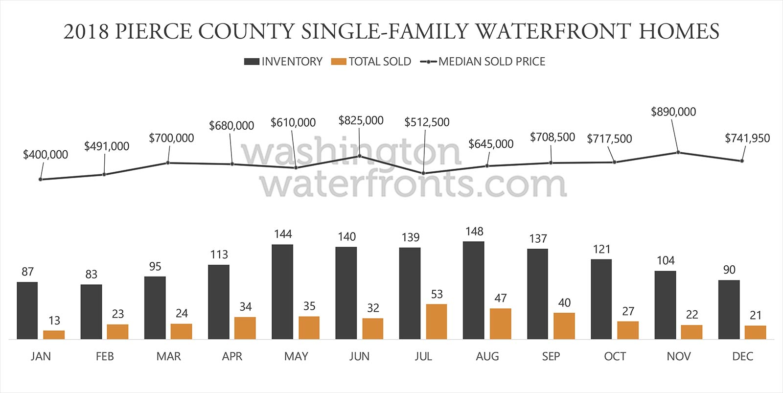 Pierce County Waterfront Inventory