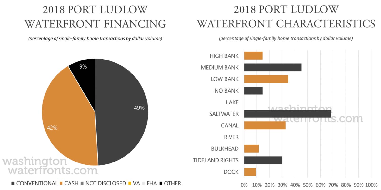 Port Ludlow Financing and Waterfront Type