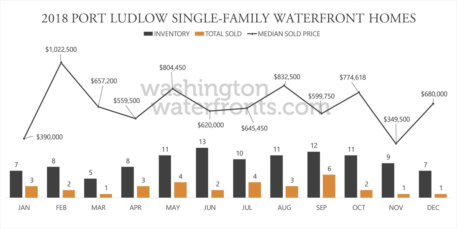 Port Ludlow Waterfront Inventory