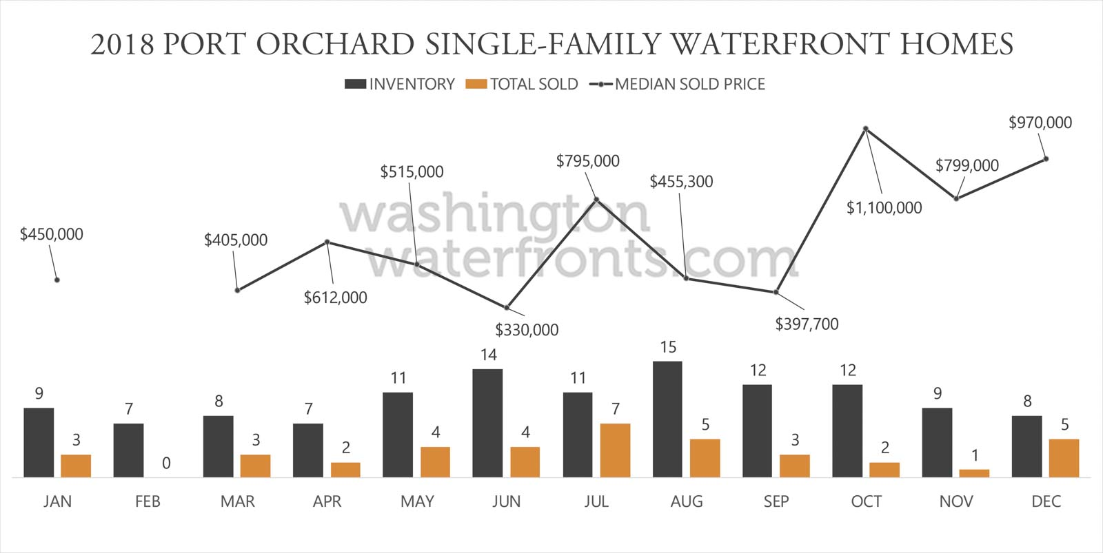 port Orchard Waterfront Inventory
