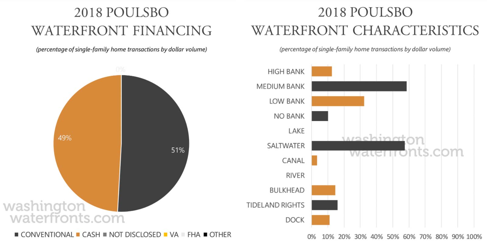 Poulsbo Financing and Waterfront Type