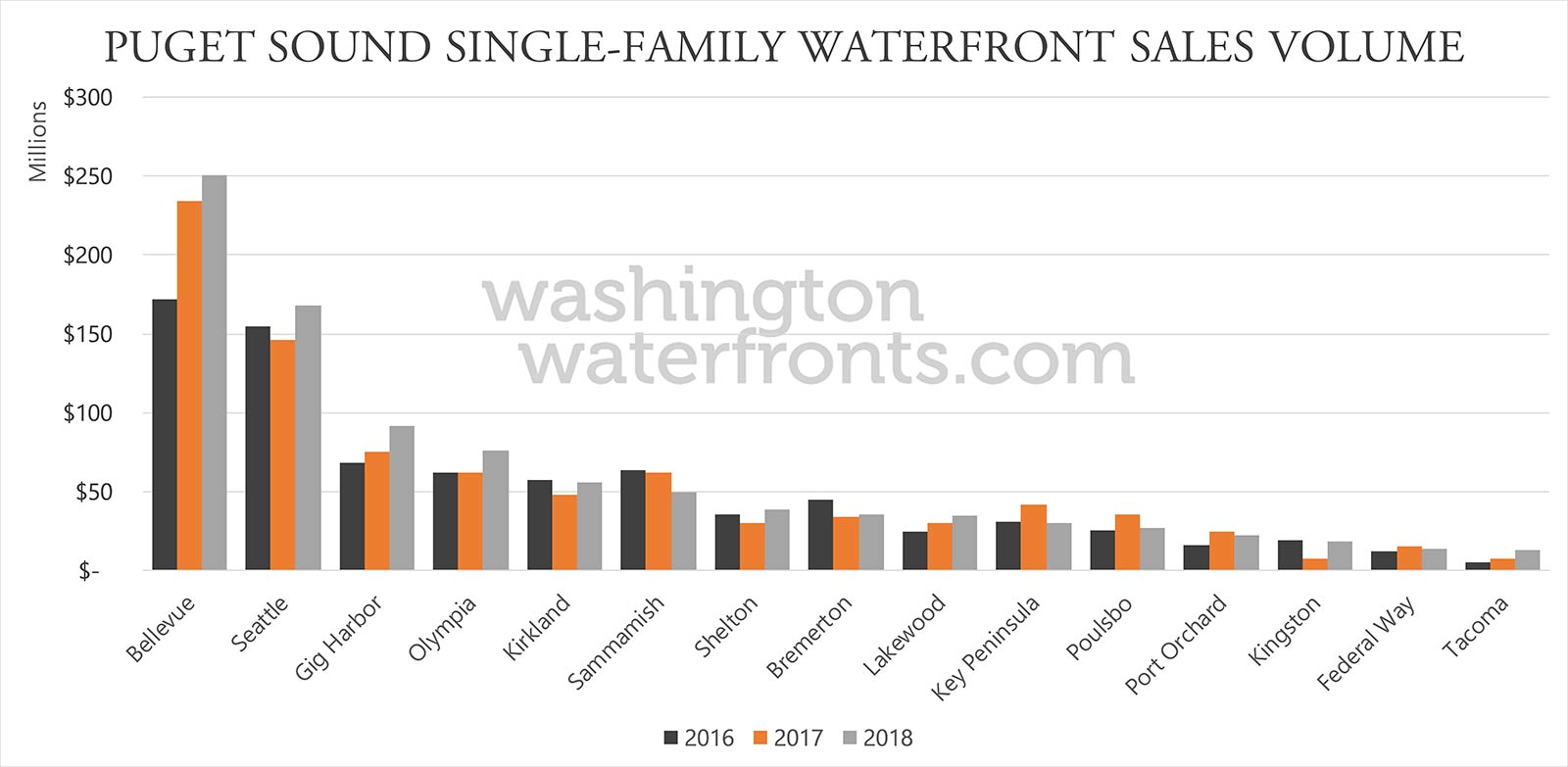 Puget Sound Region Waterfront Real Estate by City