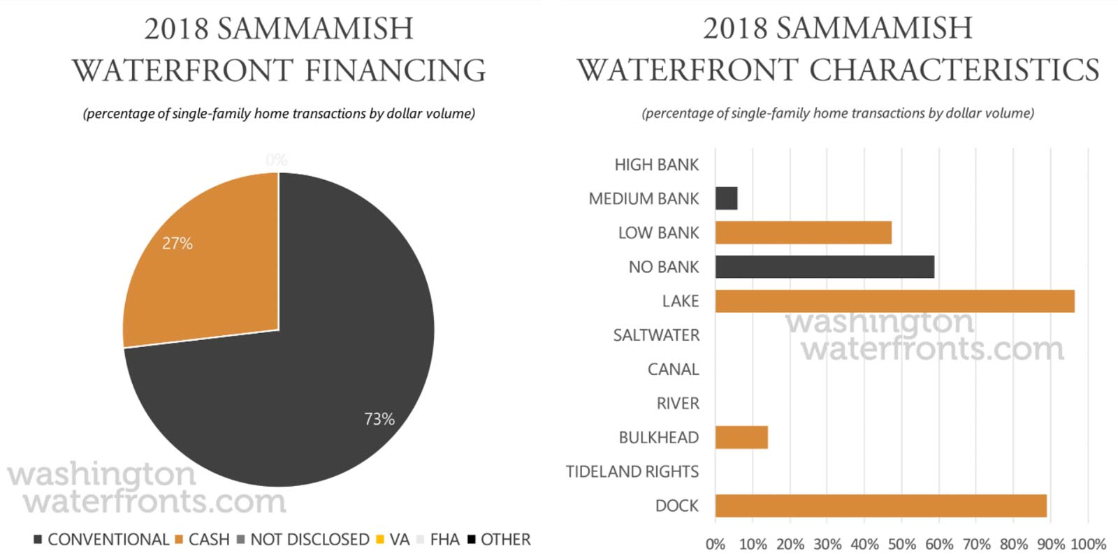 Sammamish Financing and Waterfront Type