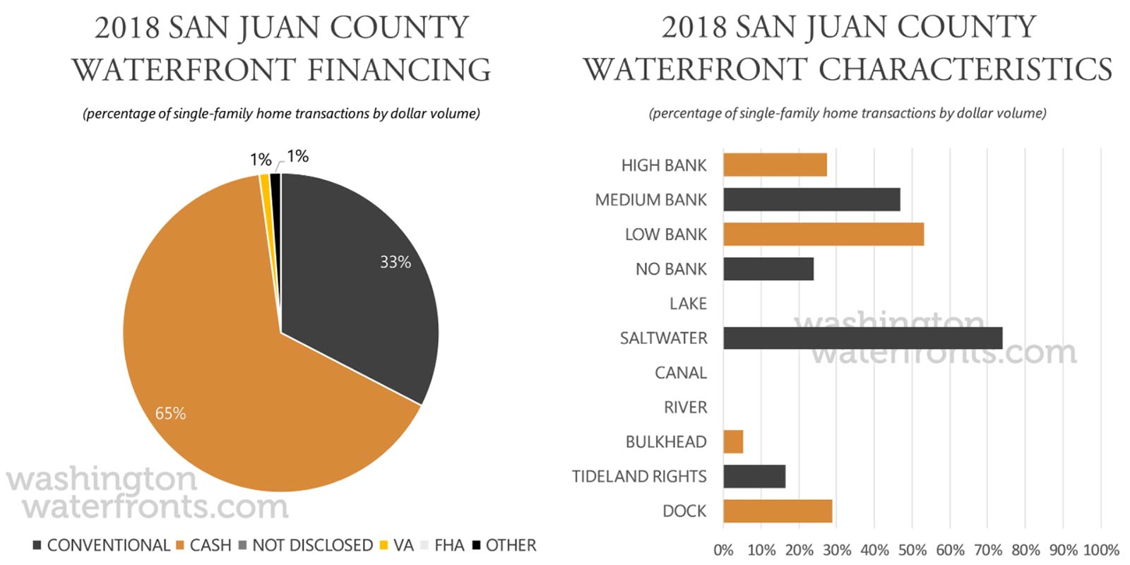San Juan County Financing and Waterfront Type