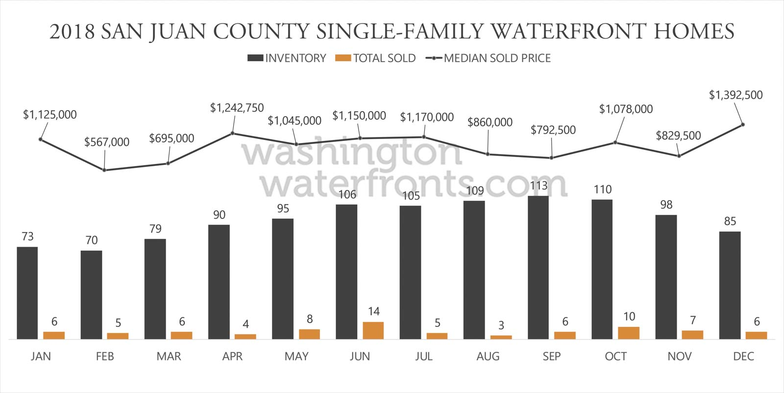 San Juan County Waterfront Inventory