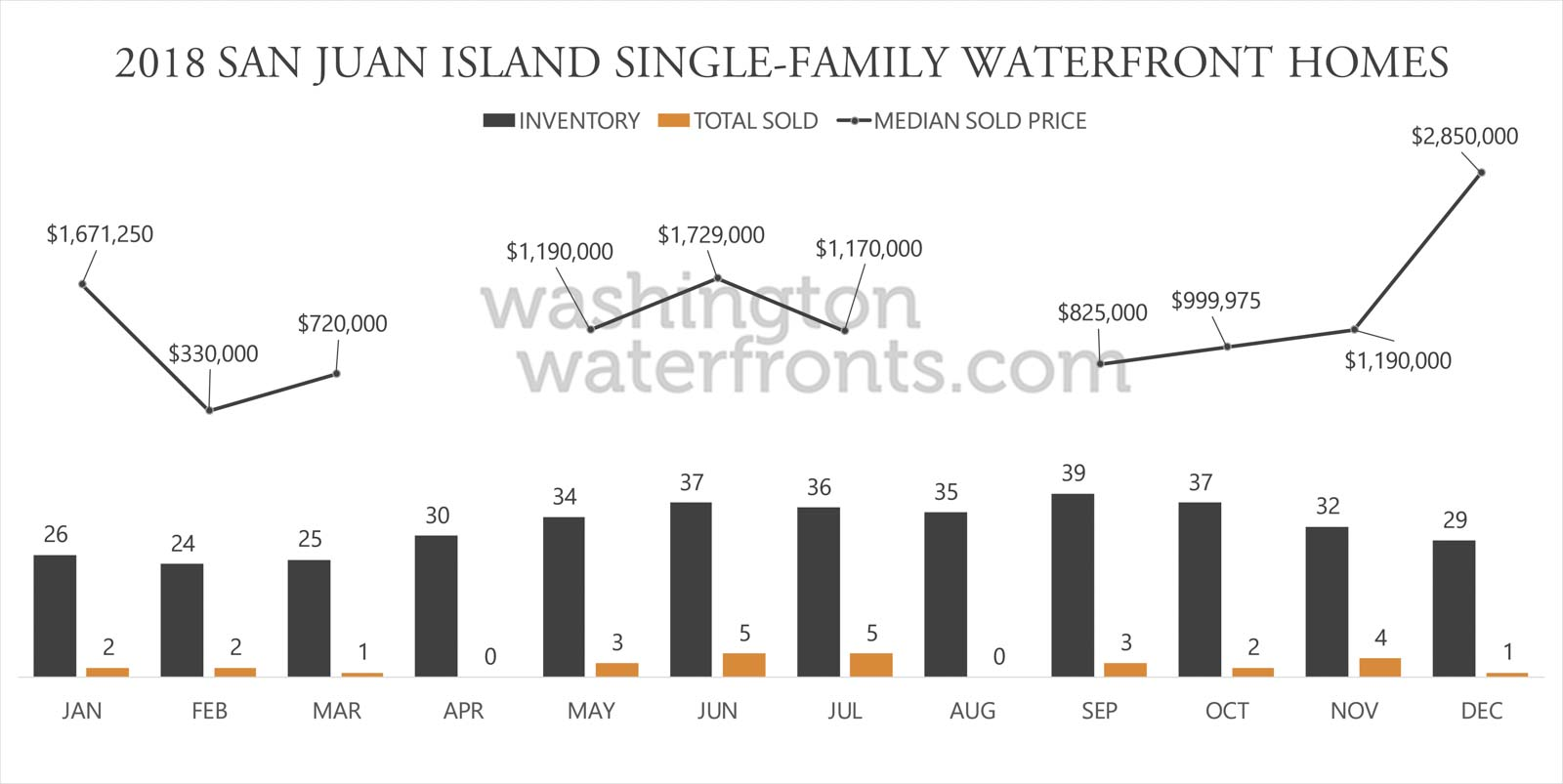 San Juan Island Waterfront Inventory