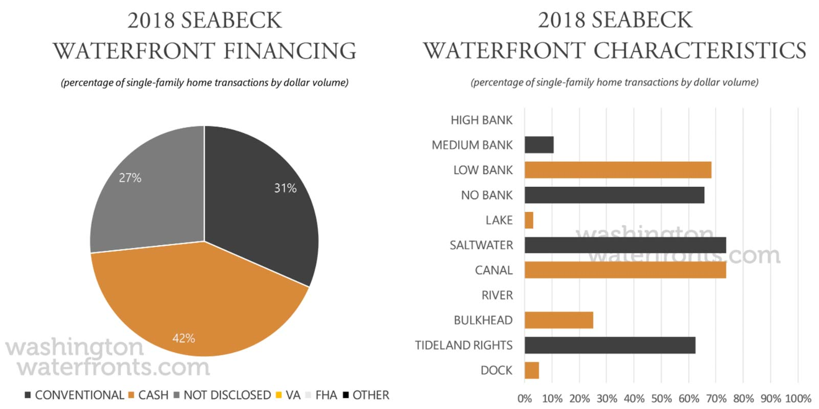 Seabeck Financing and Waterfront Type