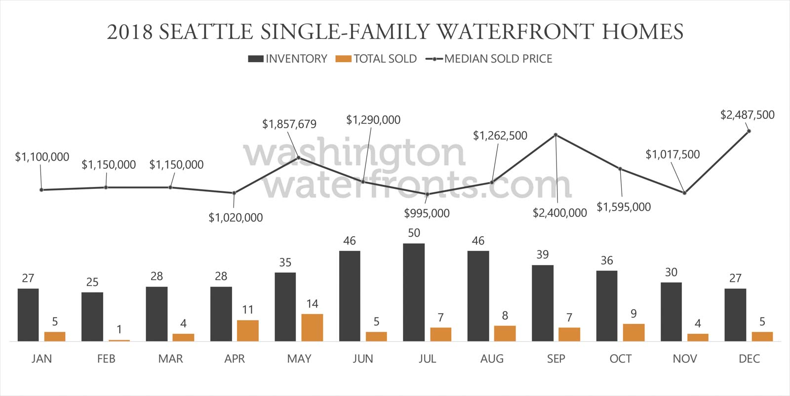 Seattle Waterfront Inventory