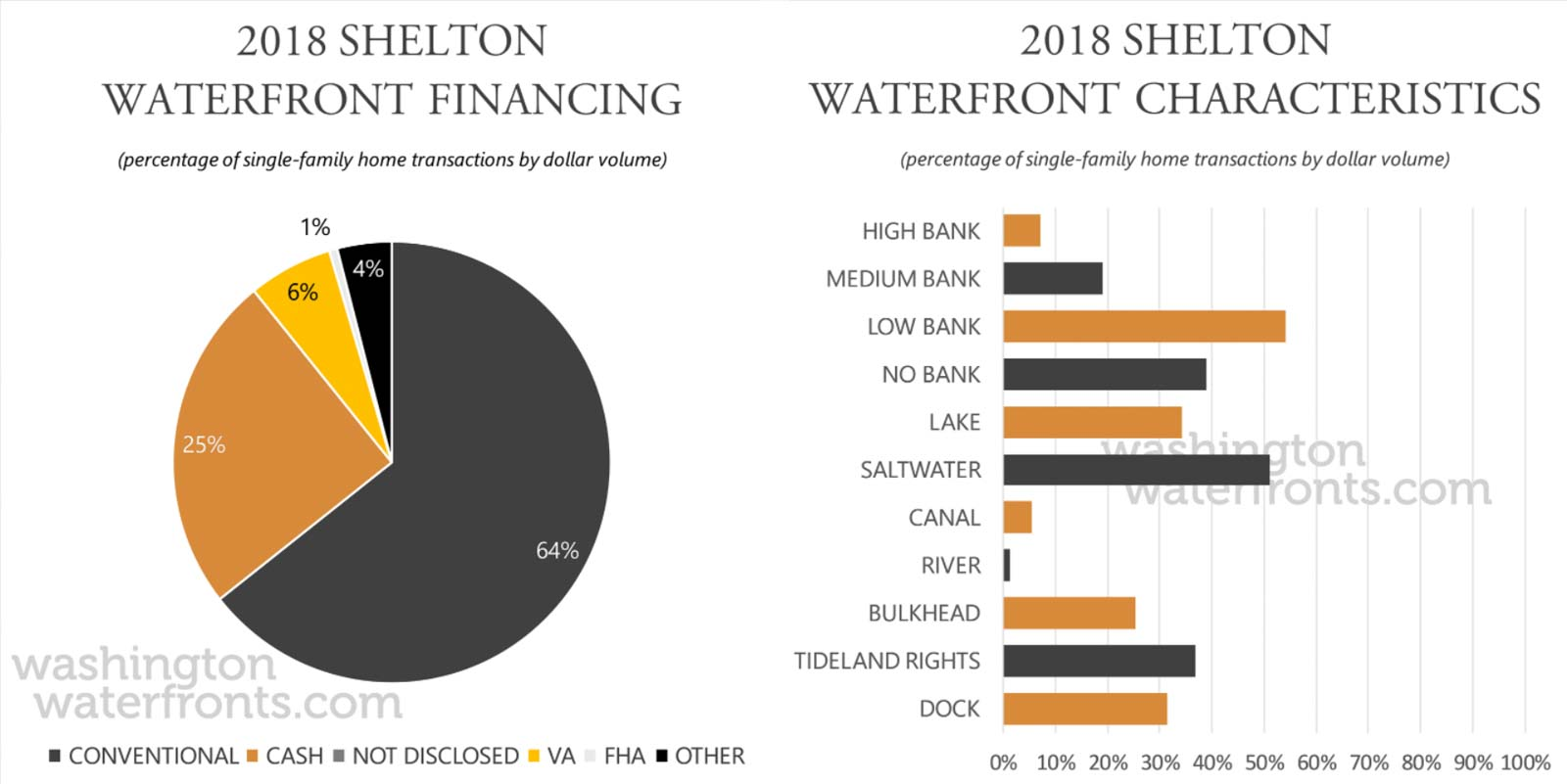 Shelton Financing and Waterfront Type