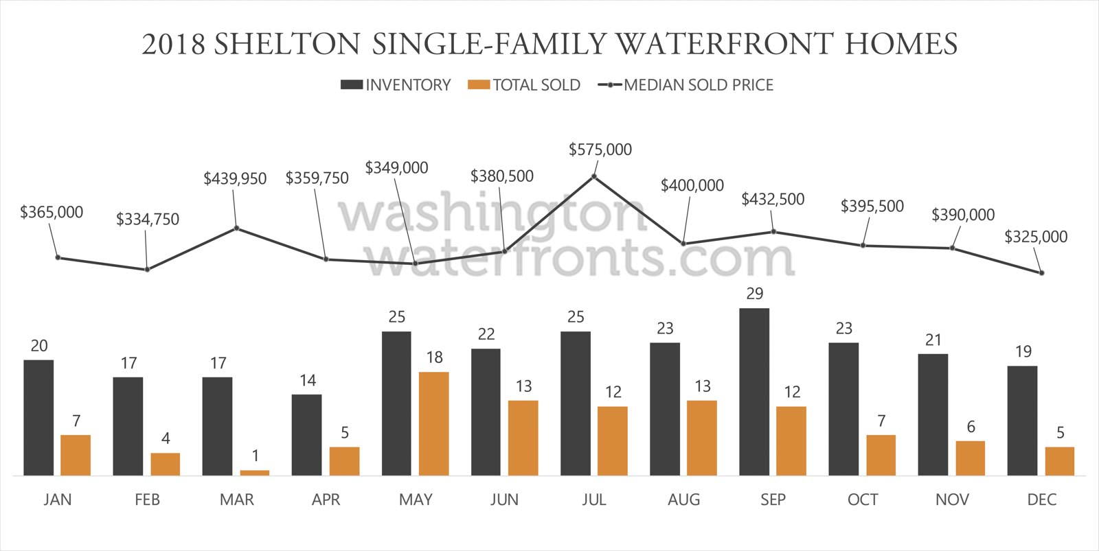 Shelton Waterfront Inventory
