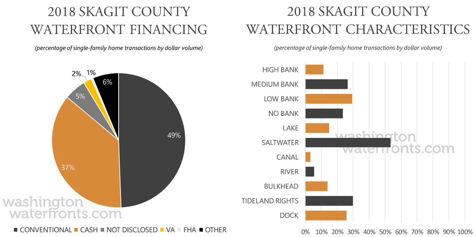 Skagit County Financing and Waterfront Type