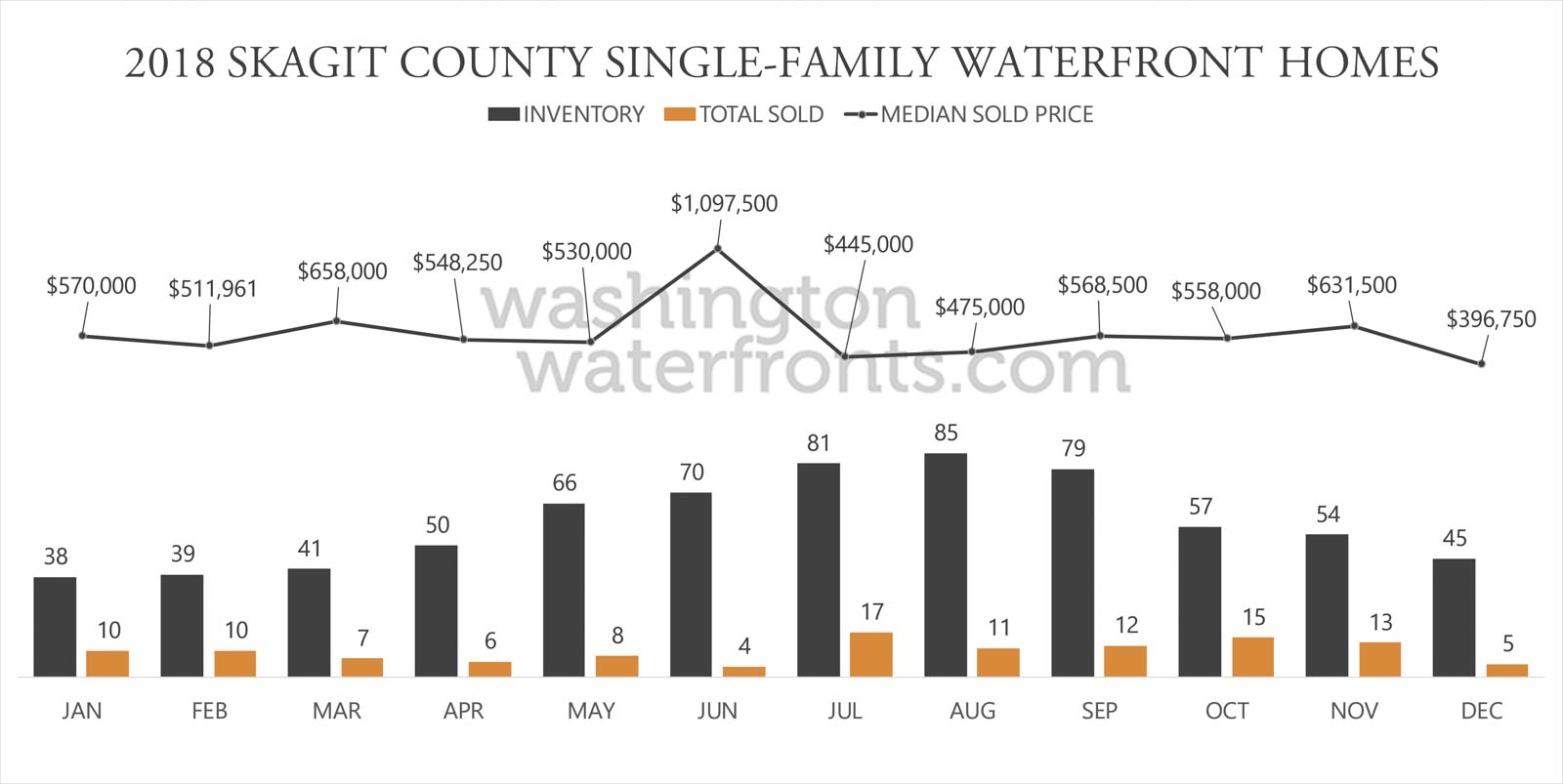 Skagit County Waterfront Inventory