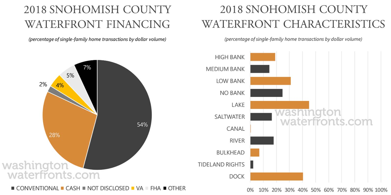 Snohomish County Financing and Waterfront Type