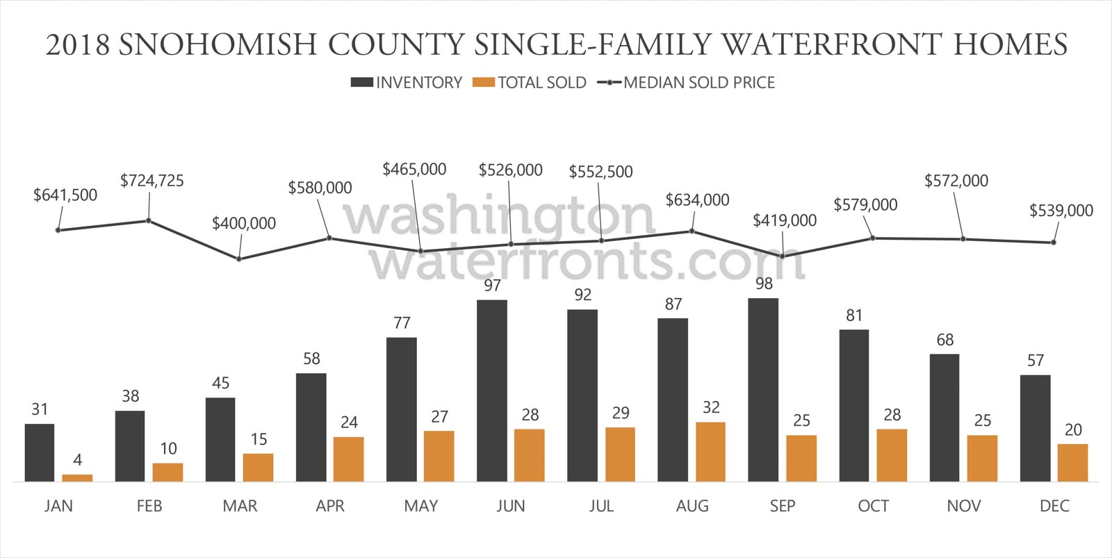 Snohomish County Waterfront Inventory